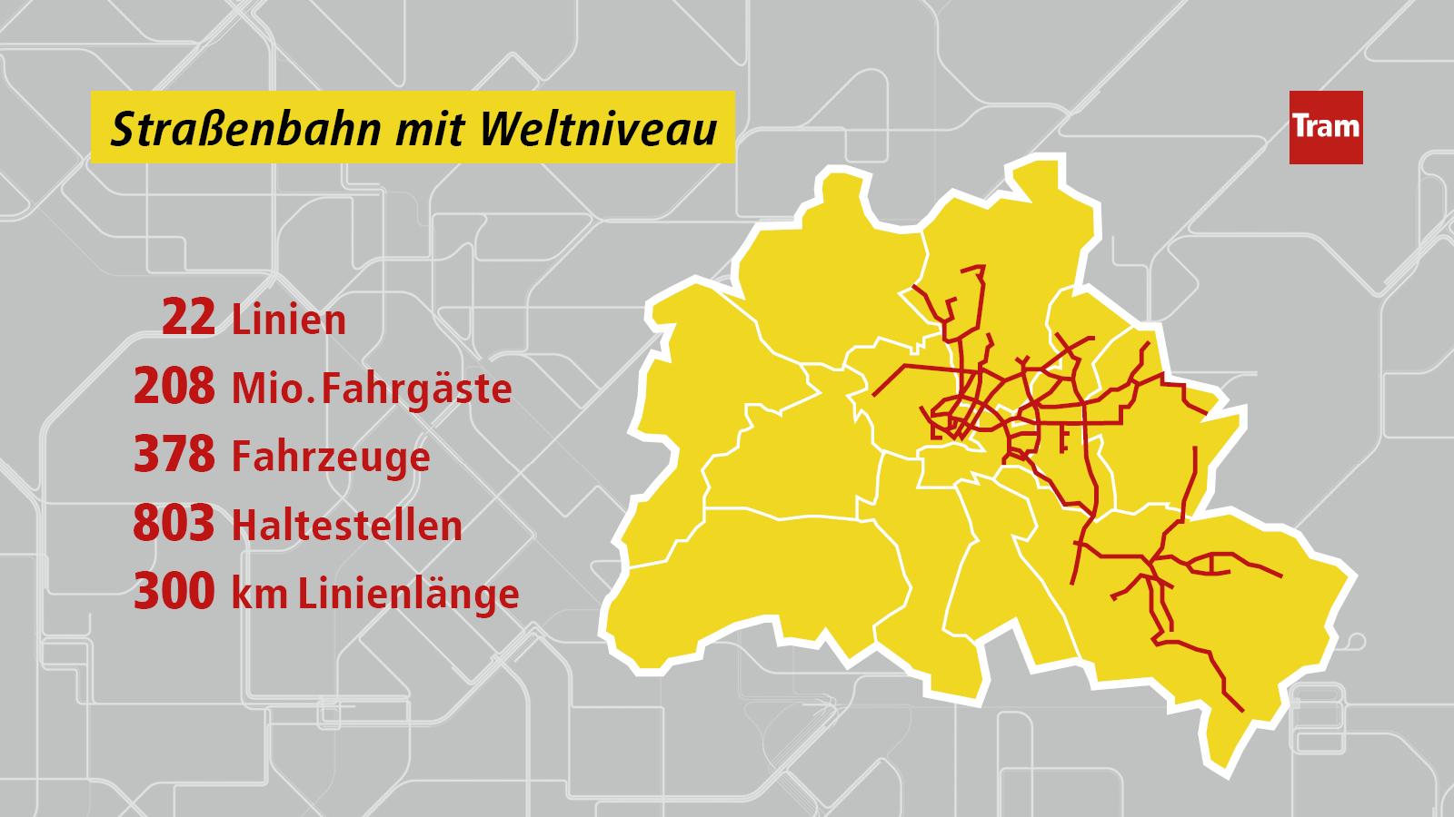 Auf einer gelben Landkarte ist mit Rot das Liniennetz der Tram in Berlin visualisiert. Daneben stehen Fakten zur Tram in Berlin: 22 Linien, 208 Mio. Fahrgäste, 378 Fahrzeuge , 803 Haltestellen, 300 km Linienlänge. Die Überschrift des Bildes lautet: Straßenbahn mit Weltniveau.